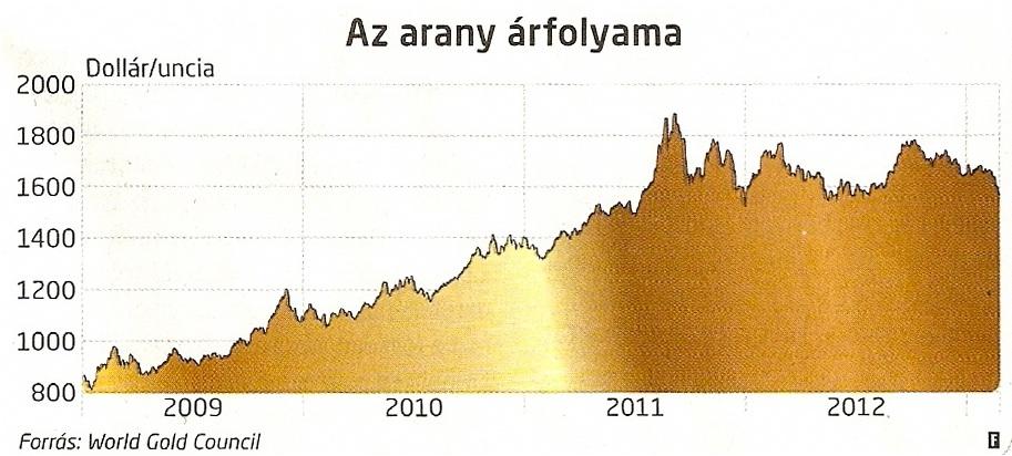 Az arany árfolyama 2009-től; Forrás: Figyelő, World Gold Counncil; Conclude Zrt.