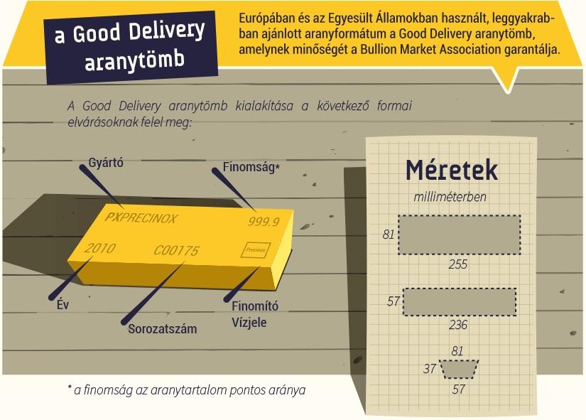 A Good Delivery aranytömb; Forrás: Index.hu ;Conclude Zrt.