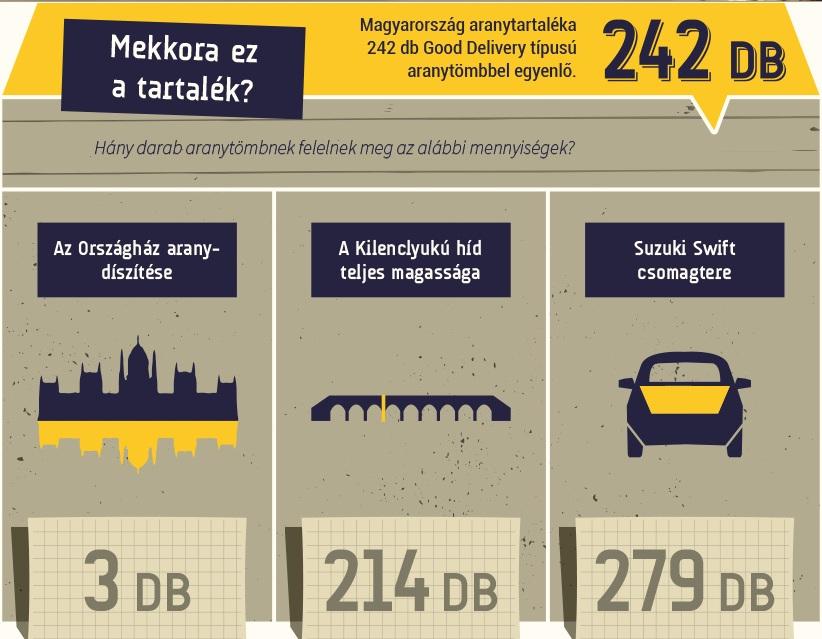 Magyarország aranytartaléka 242 db Good Delivery tömbbel egyenlő;Forrás: Index.hu; Conclude Zrt.