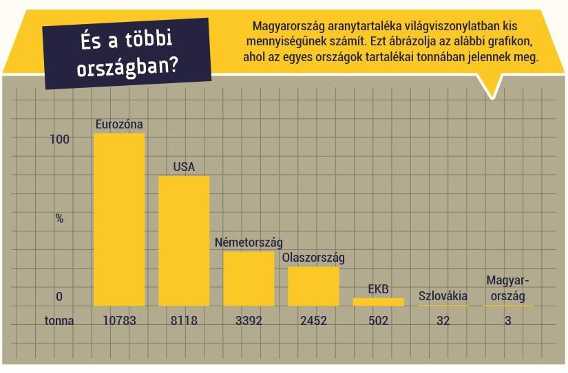 Magyarország aranytarteléke világviszonylatban. Forrás: Index.hu; Conclude Zrt.