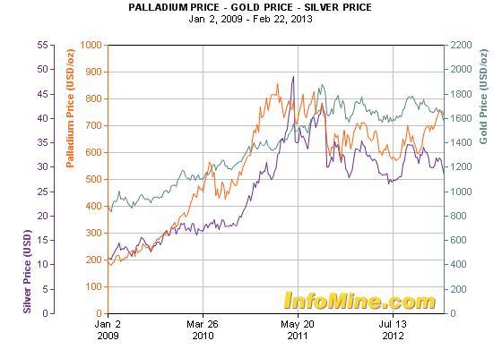 Az arany, ezüst és palládium árfolyama 2009-től napjainkig; Forrás: Infomine.com; Conclude Zrt.