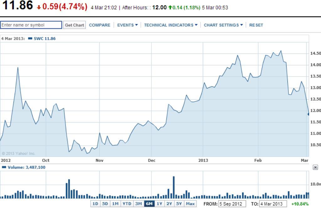 A technikai elemzés alapján nem zárható ki, hogy a Stillwater részvényeinek árfolyama akár újra megugorjon; Forrás: Infomine.com, Cocnlude zrt.