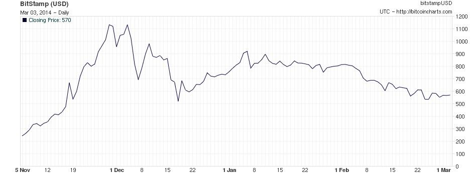 A Bitcoin ma már csak feleannyit ér, mint 3 hónapja ; Forrás: Reuters, Magyar Nemzeti Bank, bitcoincharts.com, Conclude Zrt.