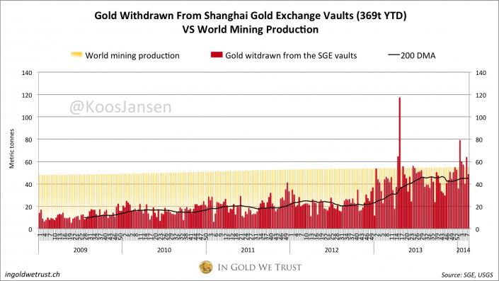 A sanghaji fizikaiarany-kereslet kezdi meghaladni a világ aranykitermelését; Forrás: In Gold We Trust, Conclude Zrt.