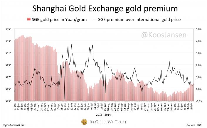 A sanghaji tőzsdén a jüanban kifejezett aranyat prémiummal  kereskedik a világpiachoz képest, amely kb. 0,5% és 4% között mozog.; Forrás: In Gold We Trust, Conclude Zrt.