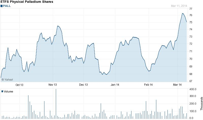 A fizikai palládium ETF-k árfolyama is csúcsra jár ; Forrás: Bloomberg, Yahoo, Conclude Zrt.