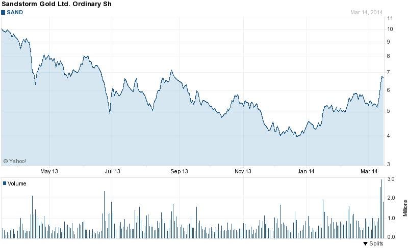 Több mint fél éve nem látott magasságokban a Sandstorm részvényei; Forrás: Mining.com, Conclude Zrt.