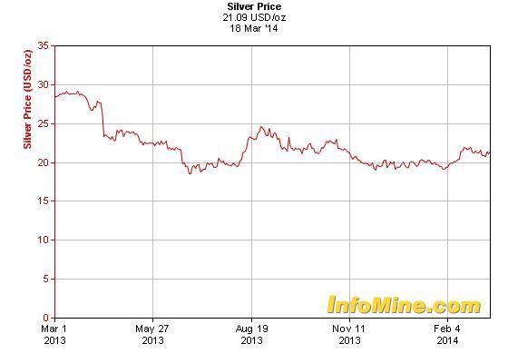 Az ezüstárak háromnegyedéve egy szűk sávban mozognak   ; Forrás: HSBC, Mineweb, Conclude Zrt.