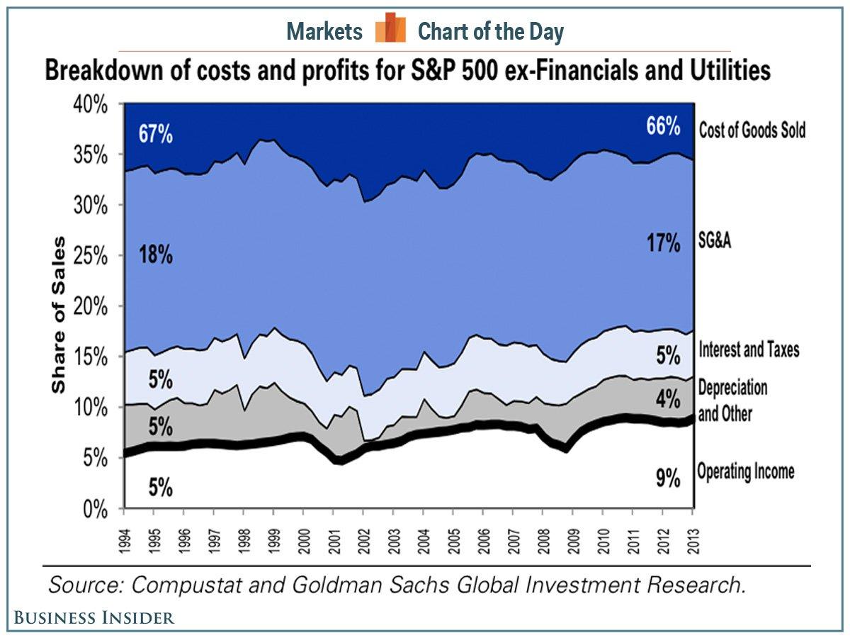 Munkaerő- és tőkeköltségeik csökkenése a csúcsra repítette az S&P 500-as cégek profitmarzsait;Forrás: Business Insider, Conclude Zrt.