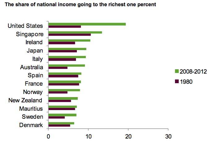 Az egyes országok nemzeti jövedelméből egyre több áramlik a leggazdagabb 1 százalékhoz; Forrás: Oxfam, rt.com, Conclude Zrt.
