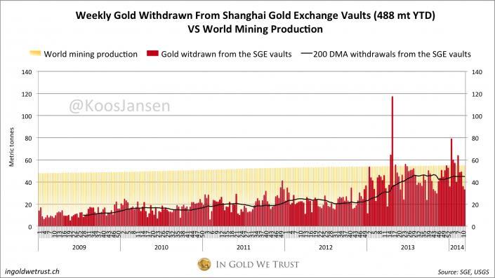 A sanghaji aranytőzsdén hetente fizikailag kiszállított (megvásárolt) arany mennyisége egyre többször haladja meg a világ aranytermelését. A grafikon heti bontásban mutatja az értékeket; Forrás: In Gold We Trust, Conclude Zrt.