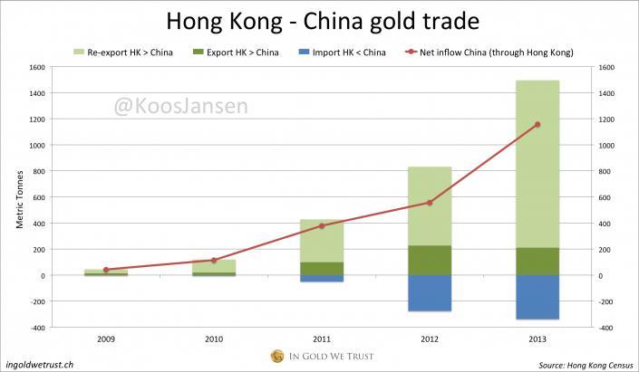 Exponenciálisan nő a Hongkong és a Kína közötti aranykereskedelem; Forrás: In Gold We Trust, Conclude Zrt.