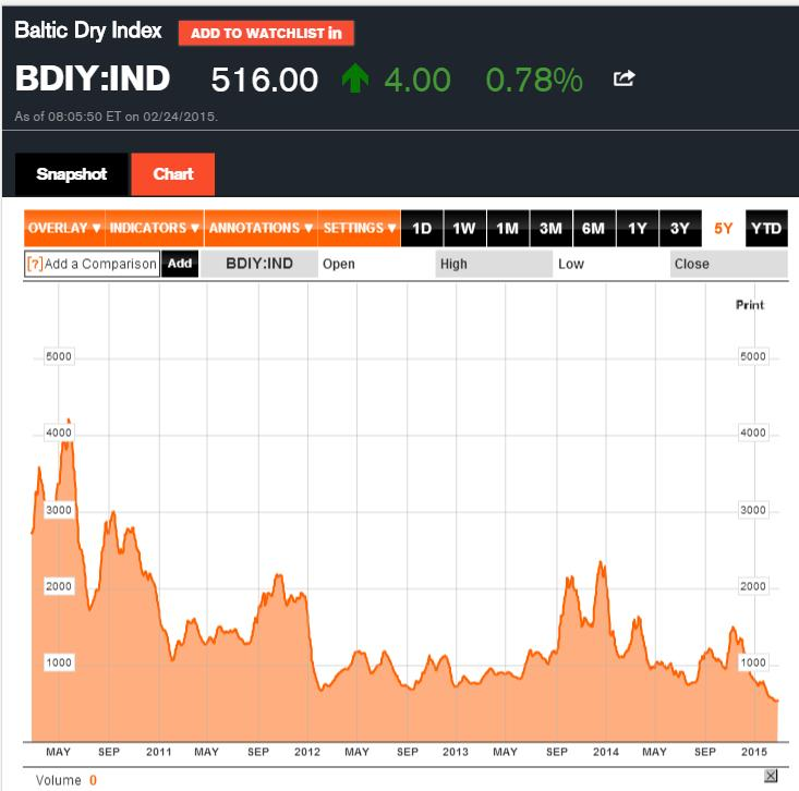 Forrás: Bloomberg, Business Insider, Conclude Zrt.