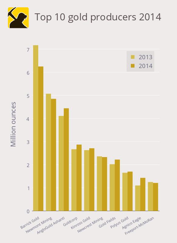 Forrás: Mining.com, Conclude Zrt.