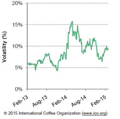 Forrás: International Coffee Organization, Conclude Zrt.