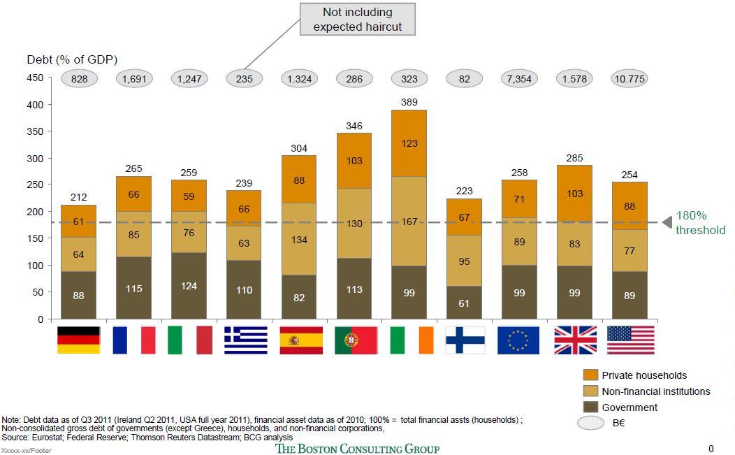 GDP arányos eladósodottság 2011-ben. Forrás: Boston Consulting Group; Conclude Zrt.