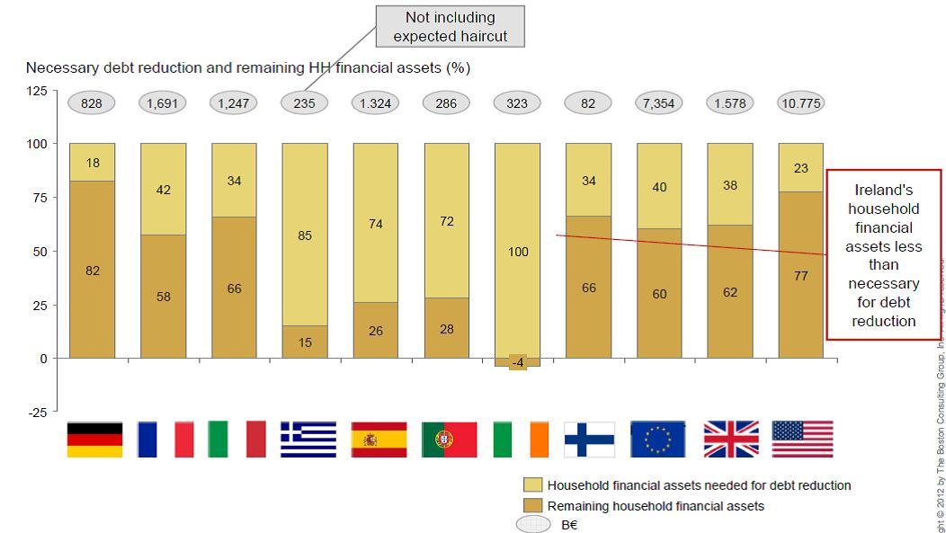A háztartások GDP arányos megtakarítása %-ban; Forrás: Boston Consulting Group; Conclude Zrt.