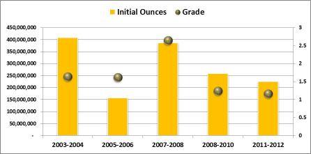 2007-2008 óta világszerte egyre kevesebb és alacsonyabb aranykoncentrációjú sárga nemesfém kerül a felszínre