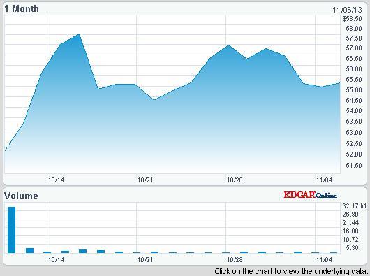 Az Antero Resources részvényei a részvénykibocsátást követően is jelentősen emelkedtek, Forrás: Nasdaq;Conclude Zrt.