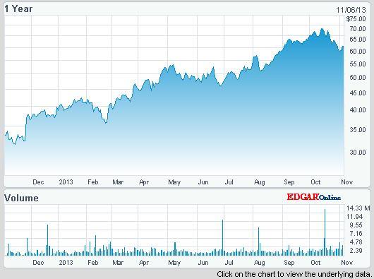 A Gulfport Energy Corp. részvényei az idén eddig 63 százalékot hoztak; Forrás: Nasdaq; Conclude Zrt.