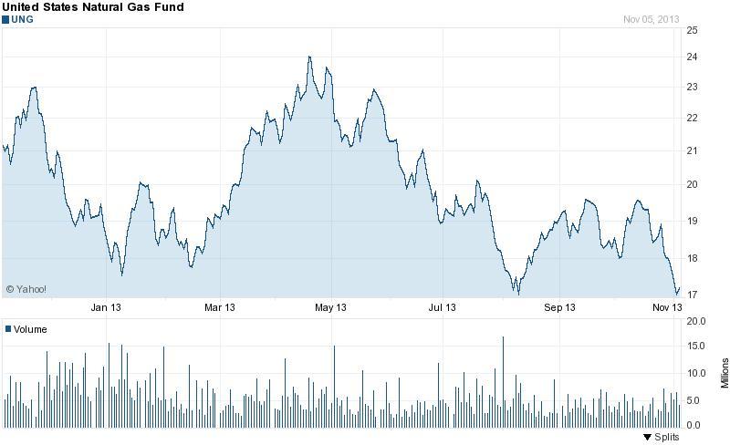 Az amerikai földgáz ETF idei lokális mélypontján tartózkodik;Forrás: Reuters, Yahoo!, MTI, Conclude Zrt.