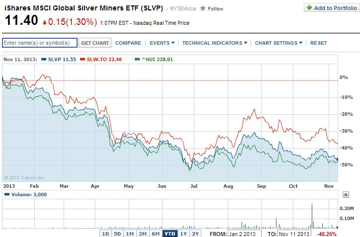 """A Silver Wheaton ára """"mindössze"""" 38%-ot esett az idén; Forrás: Bullion Street, Conclude Zrt."""