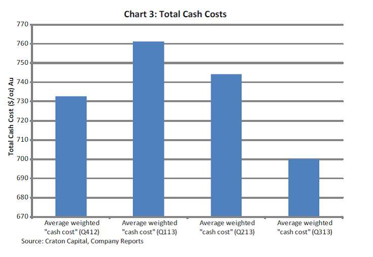 Az aranytermelés készpénzköltségei immár harmadik negyedéve csökkennek; Forrás: Barclays Research, Conclude Zrt.