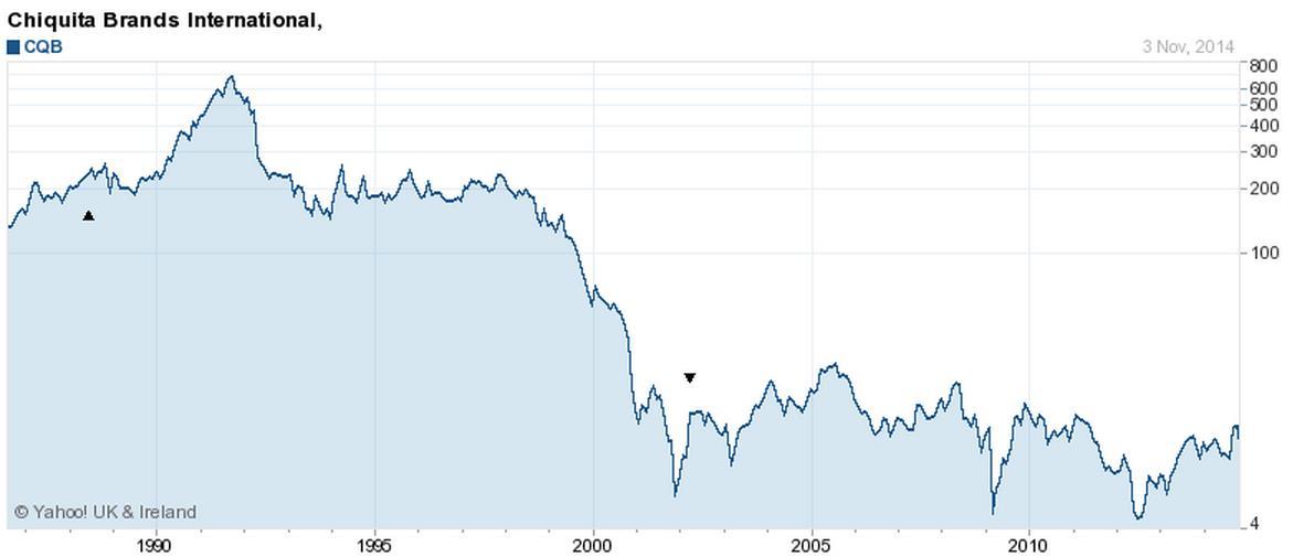 A Chiquita részvény árfolyama igencsak volatilis volt az elmúlt 2 évtizedben. ; Forrás: Reuters, Forbes, Courier-Post, Yahoo, Conclude Zrt.