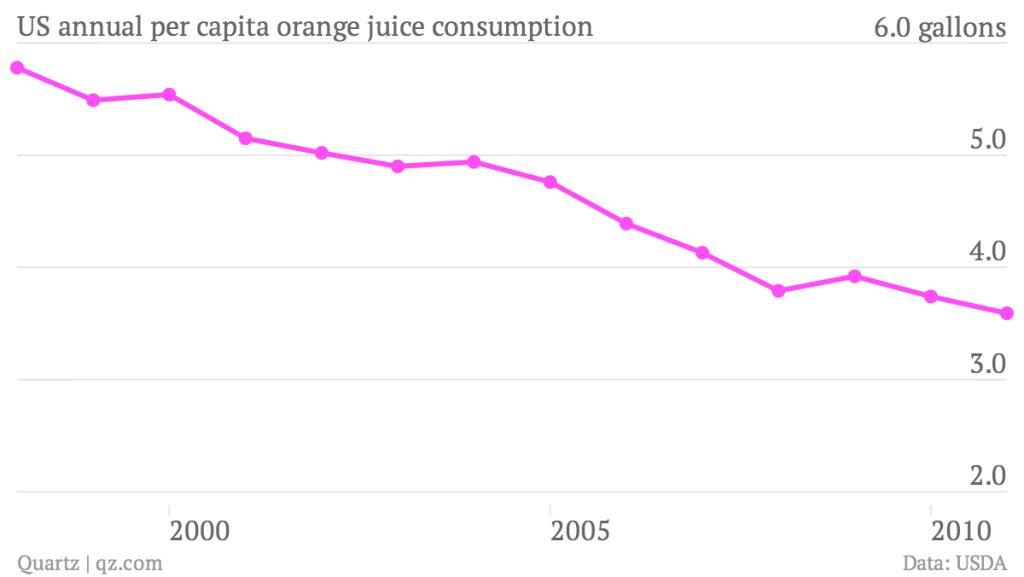 Forrás: USDA; Conclude Zrt.