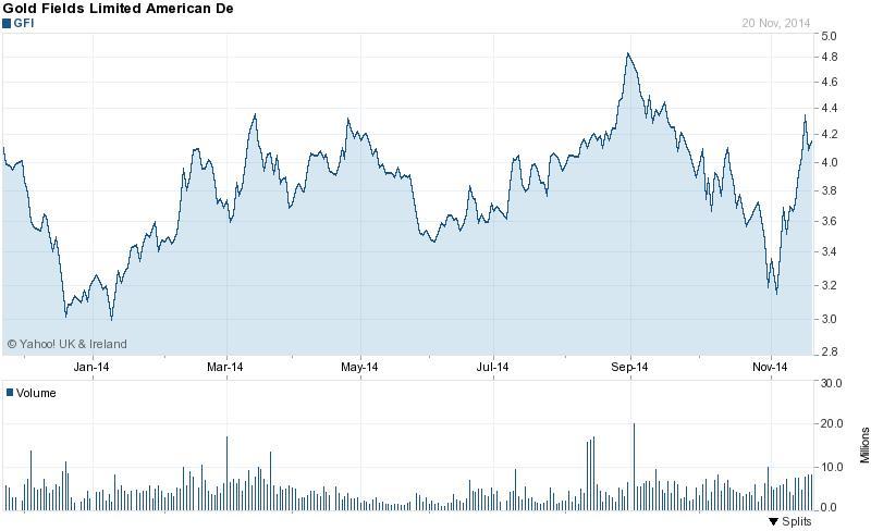 A Gold Fields részvényei eddig még dacoltak az aranyár-zuhanással; Forrás: Bloomberg, Yahoo, Conclude Zrt.