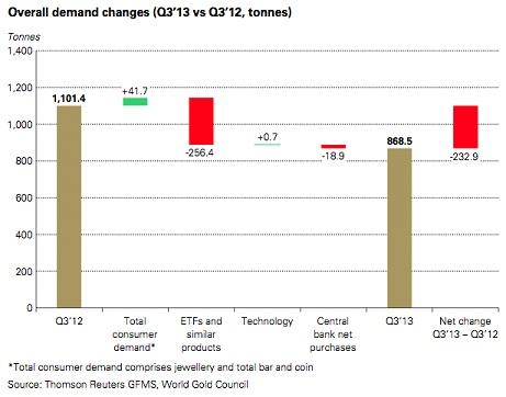 Négy éve nem látott alacsony globális aranykereslet jellemezte a harmadik negyedévet; Forrás: World Gold Council, InfoMine.com, Conclude Zrt.