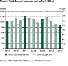Az aranykereslet alakulása tonnában és milliárd dollárban; Forrás: World Gold Council, InfoMine.com, Conclude Zrt.