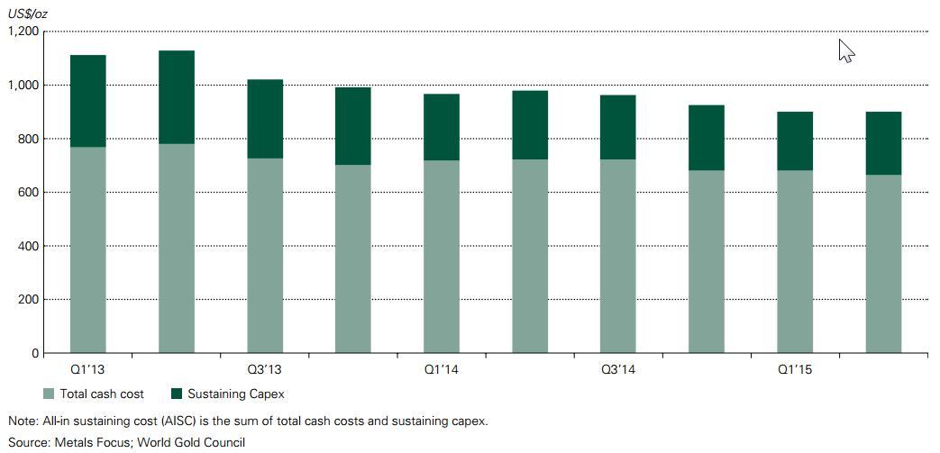 A már megnyitott bányák bányászati költsége átlagosan 680 dollár/uncia (total cash cost). Ha a bányászati tevékenység jelenlegi szintjének fenntartásához szükséges beruházási költséget (sustaining capex) is hozzáadjuk, akkor összesen 950 dollár/uncia környékén állhat a fenntartható kitermelési költség értéke (AISC: All in sustaining cost=total cash cost+sustaining capex) Forrás: WGC 2015Q3; Conclude Zrt.