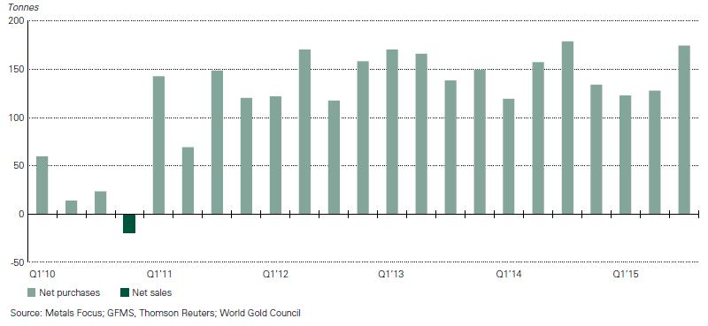 Forrás: World Gold Council, Conclude Zrt.
