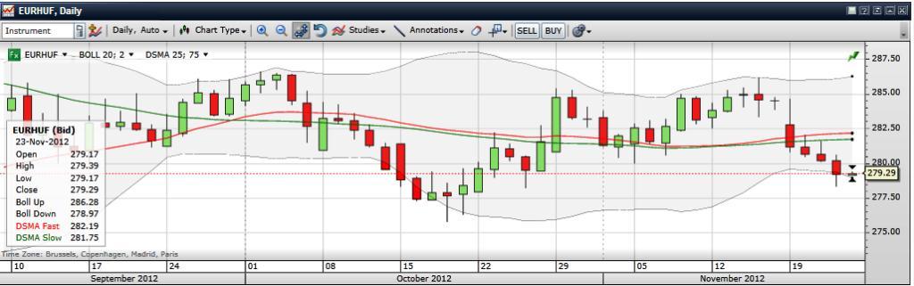 Az euró/forint a sáv erős oldalán. Jó belépési pontot mutat a forint gyengülésére spekulálóknak. Conclude Zrt.