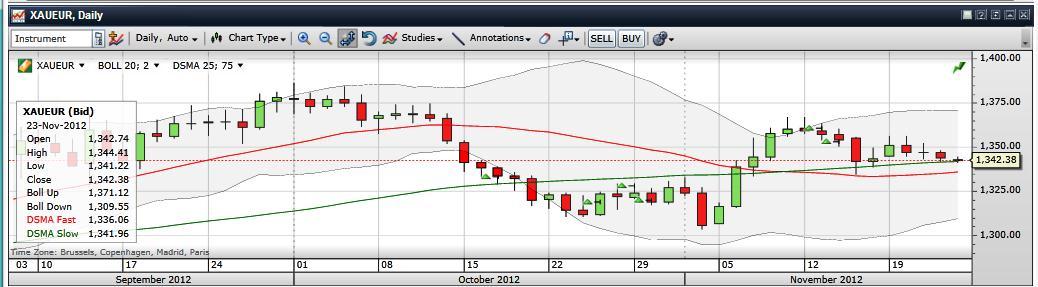 Az euró/arany beszűkülő mozgás a sáv közepén. Conclude Zrt.