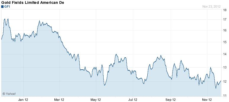 A Gold Fields részvényeinek árfolyama a New York-i értéktőzsdén az elmúlt egy évben, dollárban. Conclude Zrt.