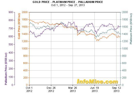 A palládium és a platina is jobban teljesít az aranynál; Forrás: Deutsche Bank, InfoMine.com, Conclude Zrt.