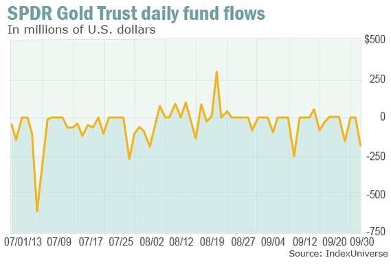 Mérséklődött a tőkekiáramlás az SPDR Gold Trustból ; Forrás: MarketWatch, IndexUniverse, Conclude Zrt.