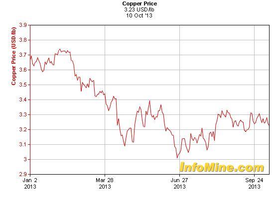 A réz árfolyama fokozatosan távolodik a júniusi lokális mélyponttól; Forrás: Reuters, InfoMine, Nasdaq, Conclude Zrt.