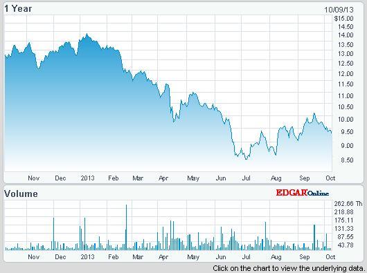A rézbánya ETF-k most kedvezőnek tűnő beszállási árfolyamszinteken állnak; Forrás: Reuters, InfoMine, Nasdaq, Conclude Zrt.