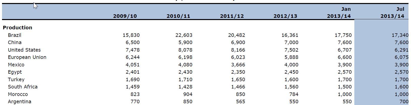 A 10 legnagyobb friss narancs termelő ország (éves termelés 1000 tonnában);Forrás: USDA; Conclude Zrt.