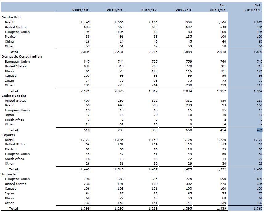 A narancslé gyártás, fogyasztás, záró készlet, export, import adatai országonként 2009-2014 (1000 tonnában, 65 Brix fokos sűrítményre átszámítva); Forrás: USDA; Conclude Zrt.