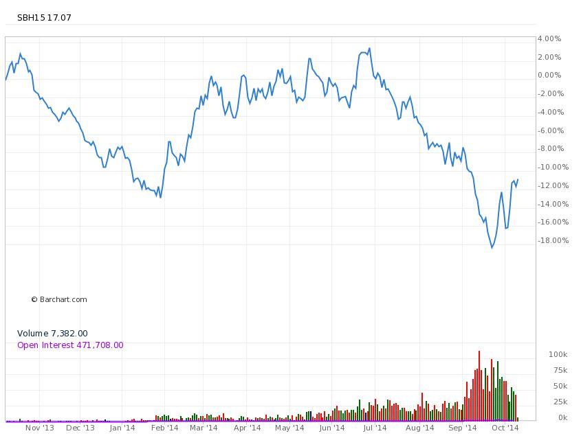 3. ábra:A 2015. márciusi ICE Sugar Nr. 11(SBH15) határidős kontraktus árfolyamváltozásai az elmúlt évben (a veszteség -11%, hasonló a CANE veszteségéhez.; Conclude Zrt.