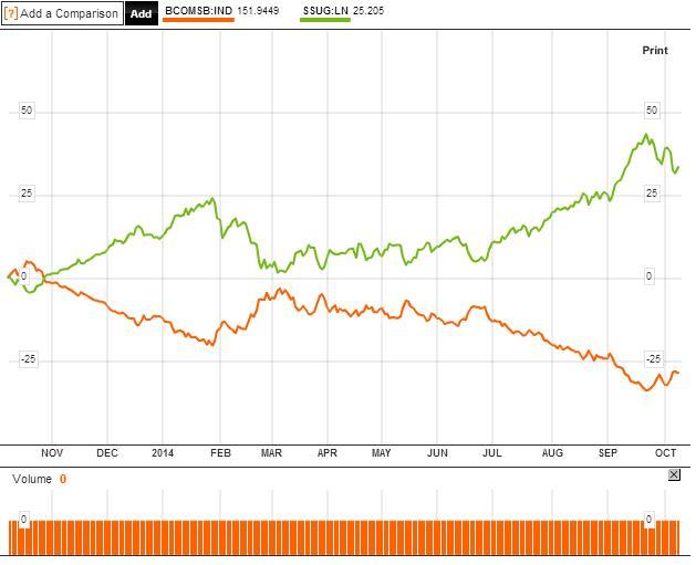 5.      ábra SSUG vs. Bloomberg Sugar Subindex – így nyerhetünk az olyan indexeken, amik kontangó esetén értékük akár több mint negyedét is el tudják bukni.; Conclude Zrt.