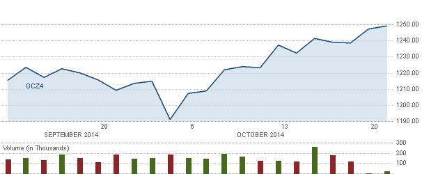 Közel 5 százalékkal drágult az arany két hét alatt; Forrás: Barclays, CNBC, Conclude Zrt.