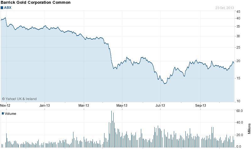 Júliusi lokális mélypontjától egyre jobban távolodni látszik a Barrick Gold részvénye; Forrás: Yahoo!, Conclude Zrt.