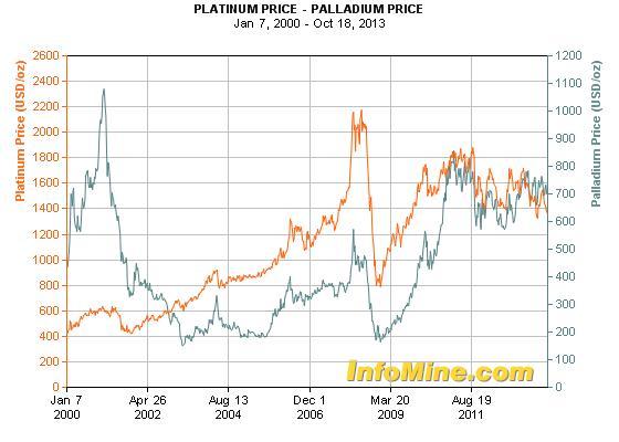 A platina és a palládium árfolyama az utóbbi években stabilizálódott; Forrás: infomine.com; Conclude Zrt.