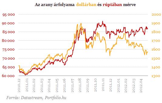 Az arany árfolyama dollárban és rúpiában mérve 2010.dec - 2012.ápr