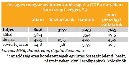 Az egyes magyar szektorok adóssága a GDP arányában (2011 szept. végén, %) Állam, háztartások, bankok, nem pénzügyi vállalatok.